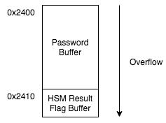 Level 4 Flag Overflow